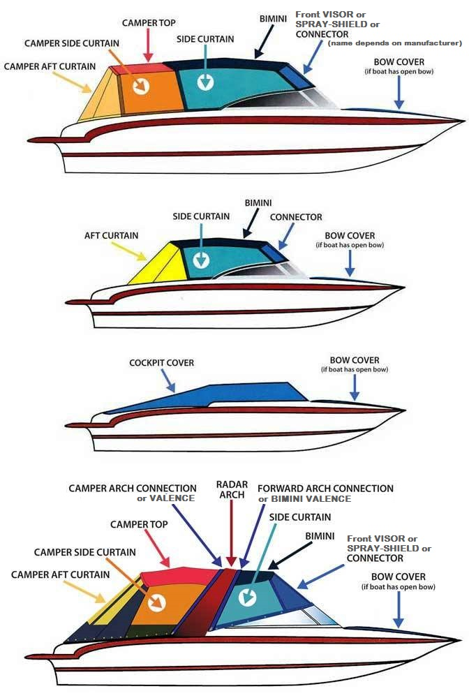 Cruisers Yachts Wiring Diagram  Running Io Out Of Boat The